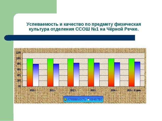 Успеваемость и качество по предмету физическая культура отделения ССОШ №1 на...