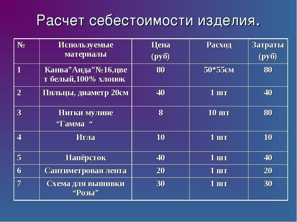 Расчет себестоимости изделия. №Используемые материалыЦена (руб)РасходЗатр...