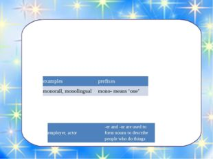 There are four main kinds of word formation: prefixes, suffixes, conversion a