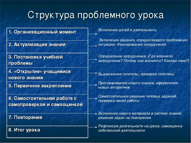Структура проблемного урока Включение детей в деятельность Включение задания,...