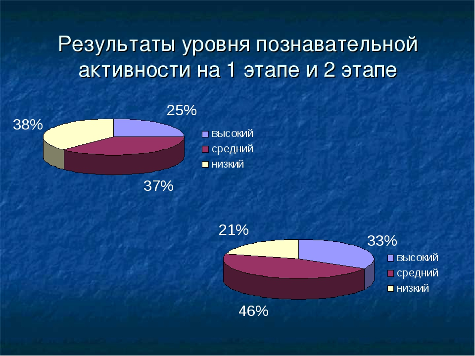 Результаты уровня познавательной активности на 1 этапе и 2 этапе