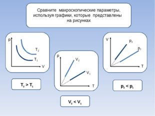 Сравните макроскопические параметры, используя графики, которые представлены