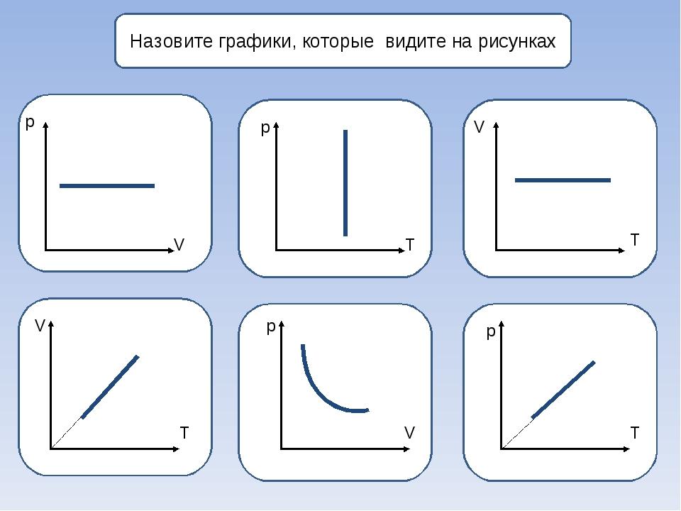 Назовите графики, которые видите на рисунках р р V V p p V T T T V T