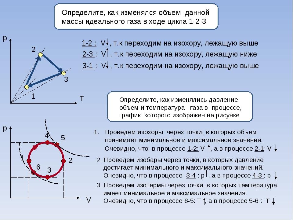 Определите, как изменялся объем данной массы идеального газа в ходе цикла 1-...