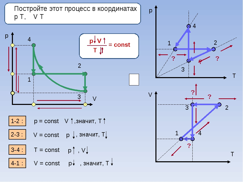 Постройте этот процесс в координатах p Т, V Т p V 1 2 3 4 p T V T 1-2 : 2-3...