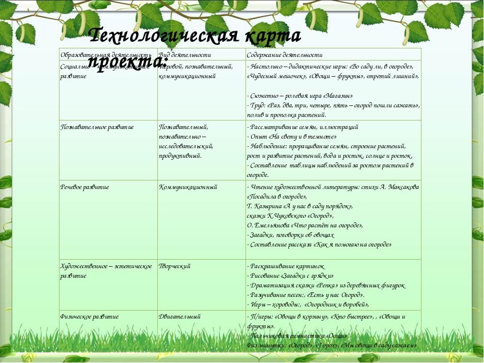 Технологическая карта проекта:  Образовательная деятельность Вид деятельно...