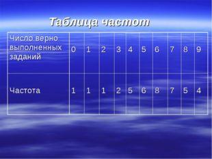Таблица частот Число верно выполненных заданий 0 1 2 3 4 5 6 7 8 9