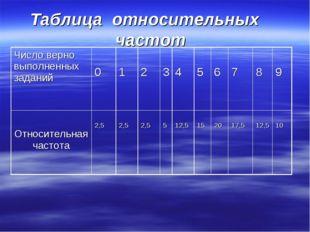 Таблица относительных частот Число верно выполненных заданий 0 1 2 3 4