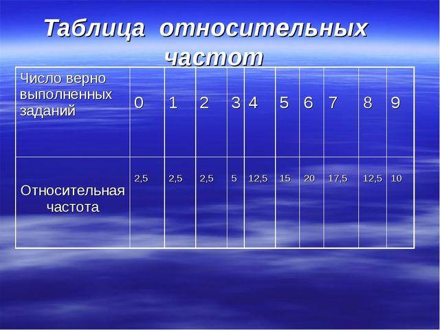 Таблица относительных частот Число верно выполненных заданий 0 1 2 3 4...