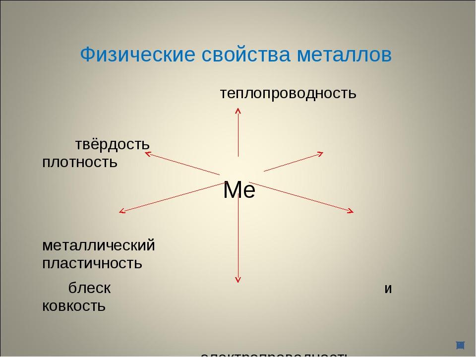 Физические свойства металлов теплопроводность твёрдость плотность Ме металлич...