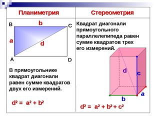 Планиметрия Стереометрия В прямоугольнике квадрат диагонали равен сумме квадр