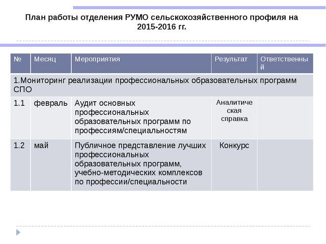 План работы отделения РУМО сельскохозяйственного профиля на 2015-2016 гг. № М...