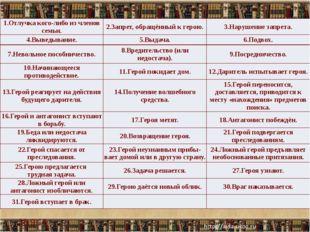 Запомните и это! (23) Композиция любой сказки состоит не из всего набора сказ