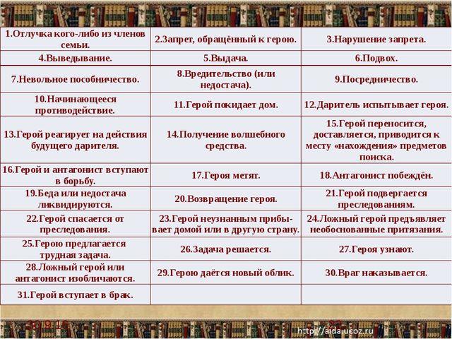 Запомните и это! (23) Композиция любой сказки состоит не из всего набора сказ...