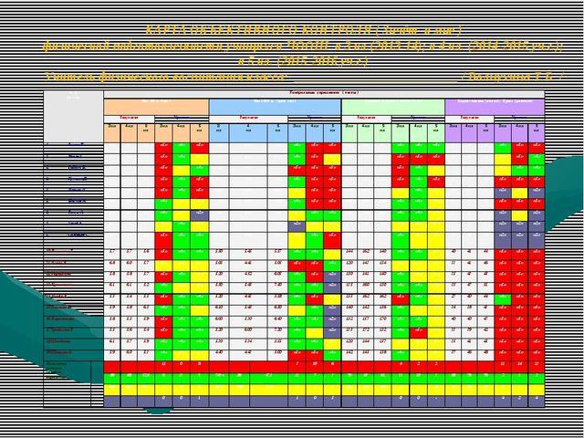 КАРТА ОБЪЕКТИВНОГО КОНТРОЛЯ ( Зачёт в мае ) физической подготовленности учащи...