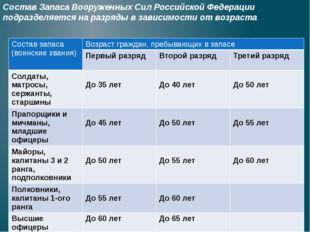 Состав Запаса Вооруженных Сил Российской Федерации подразделяется на разряды
