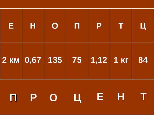 П Р О Ц Е Н Т Е Н О П Р Т Ц 2 км 0,67 135 75 1,12  1 кг 84