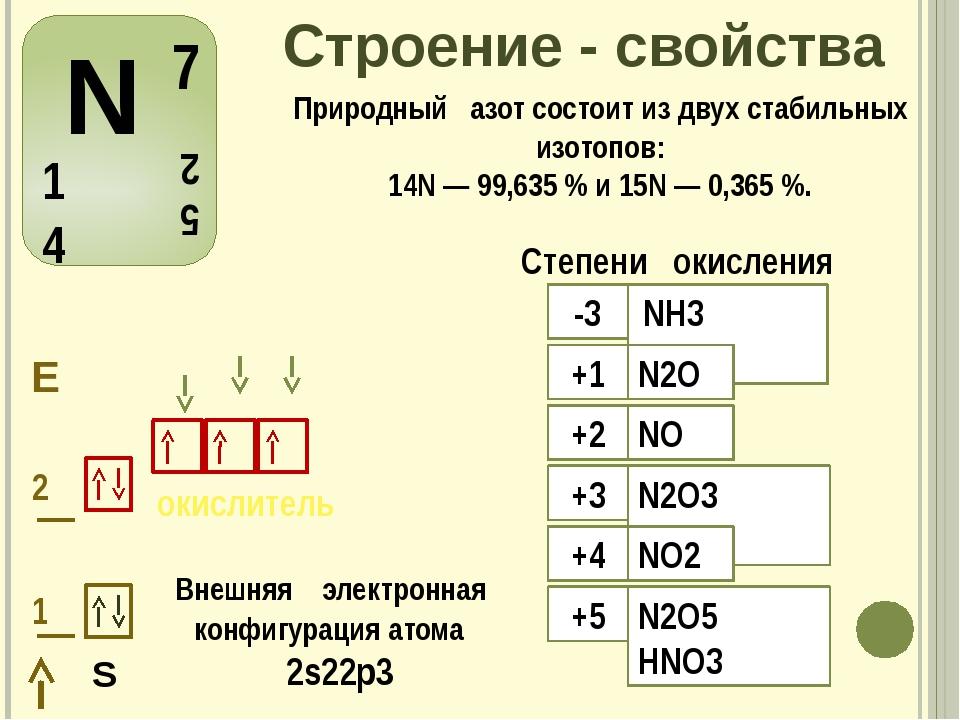 Строение - свойства Внешняя электронная конфигурация атома 2s22р3 S Природный...