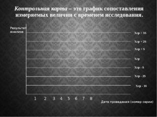 Контрольная карта – это график сопоставления измеряемых величин с временем ис