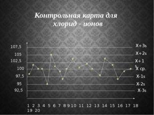 Контрольная карта для хлорид - ионов 1 2 3 4 5 6 7 8 9 10 11 12 13 14 15 16 1