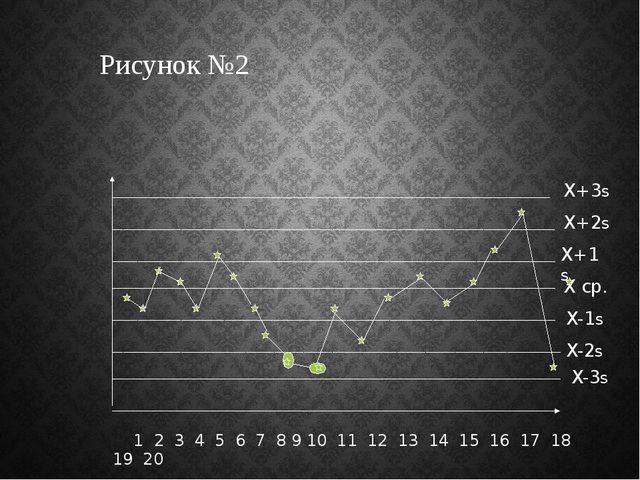 1 2 3 4 5 6 7 8 9 10 11 12 13 14 15 16 17 18 19 20 X ср. X+1s X+2s X+3s X-2s...