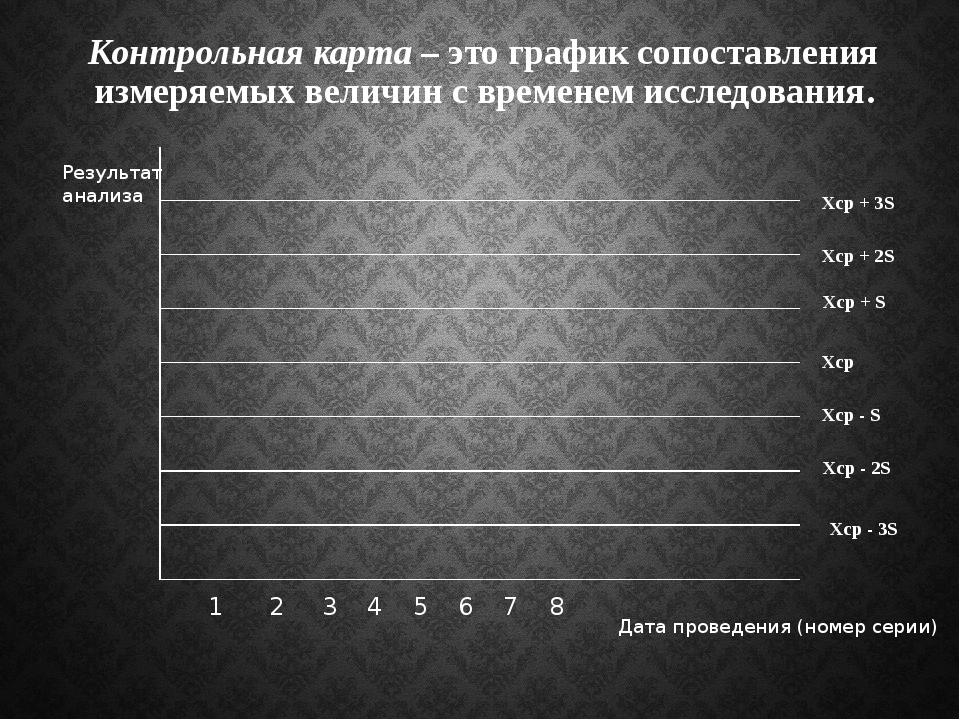 Контрольная карта – это график сопоставления измеряемых величин с временем ис...