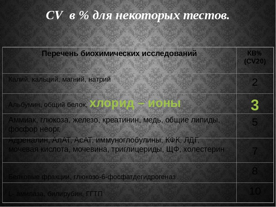 CV в % для некоторых тестов.