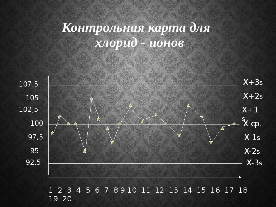 Контрольная карта для хлорид - ионов 1 2 3 4 5 6 7 8 9 10 11 12 13 14 15 16 1...