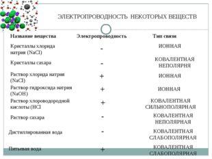 ЭЛЕКТРОПРОВОДНОСТЬ НЕКОТОРЫХ ВЕЩЕСТВ Название вещества Электропроводность Тип
