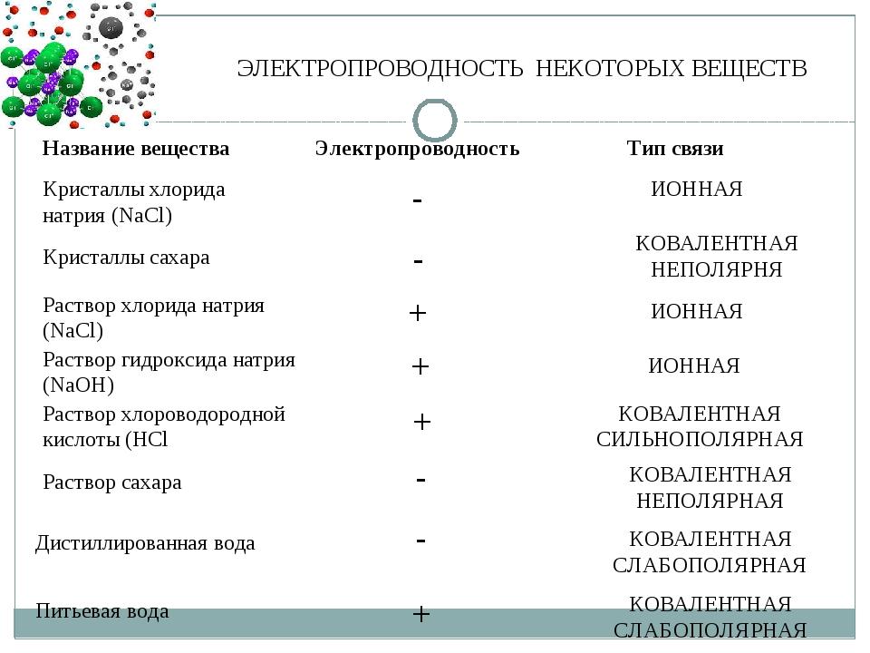 ЭЛЕКТРОПРОВОДНОСТЬ НЕКОТОРЫХ ВЕЩЕСТВ Название вещества Электропроводность Тип...