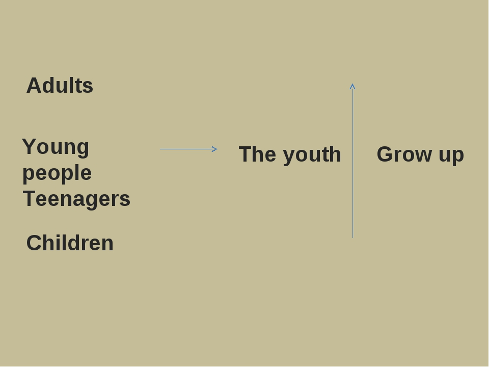 Adults Children Young people Teenagers The youth Grow up