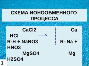 CaCl2 Ca HCl R-H + NaNO3 R- Na + HNO3 MgSO4 Mg H2SO4 СХЕМА ИОНООБМЕННОГО ПРО