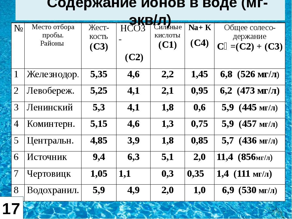 Содержание ионов в воде (мг-экв/л) 17 № Место отборапробы. Районы Жест- кость...