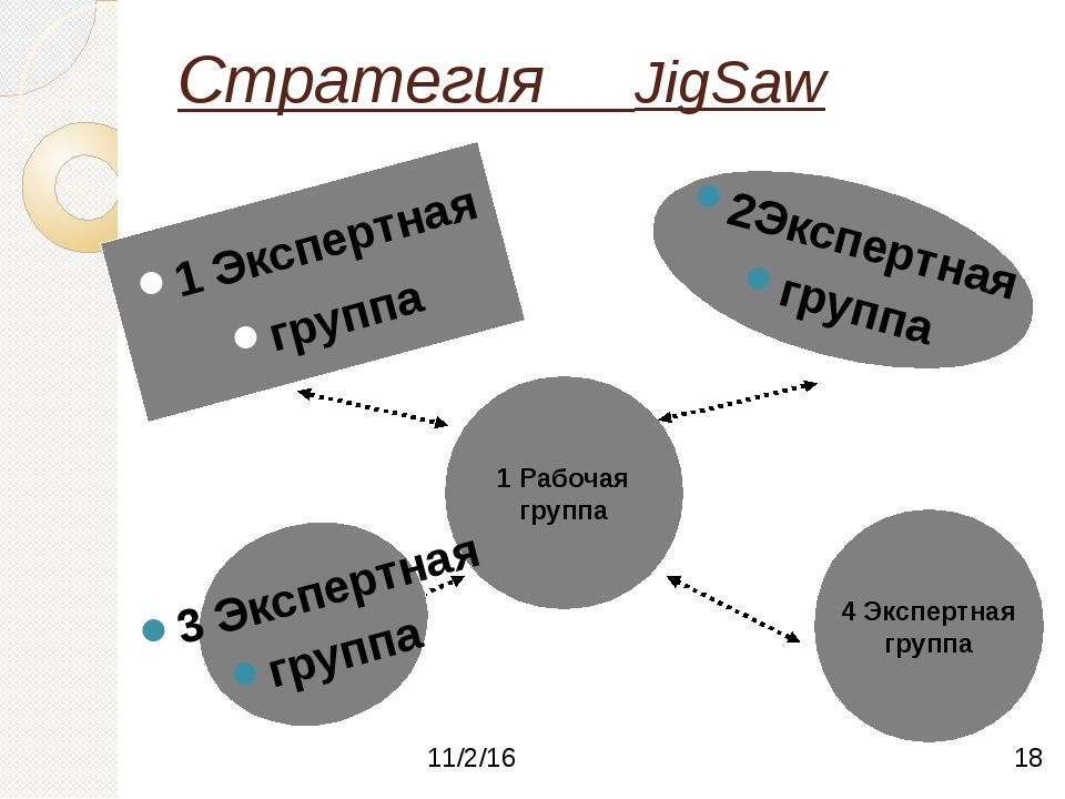 Стратегия JigSaw 1 Экспертная группа 1 Рабочая группа 4 Экспертная группа 2Эк...