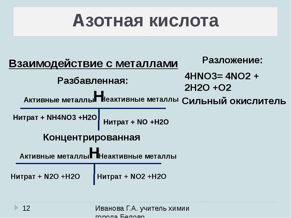 Иванова Г.А. учитель химии города Белово Азотная кислота Разложение: Взаимод...