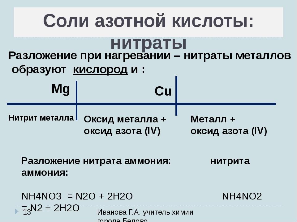 Соли азотной кислоты: нитраты Иванова Г.А. учитель химии города Белово Разлож...
