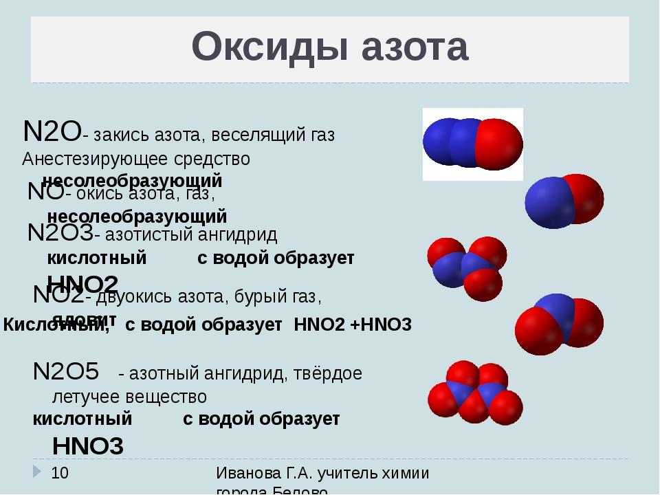 Оксиды азота Иванова Г.А. учитель химии города Белово N2O- закись азота, весе...