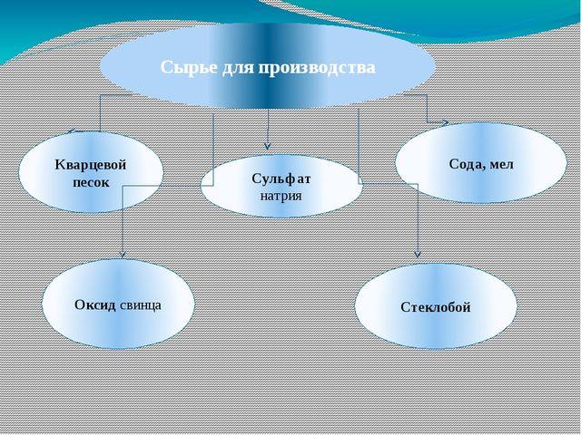Сырье для производства Кварцевой песок Сульфат натрия Сода, мел Оксид свинца...