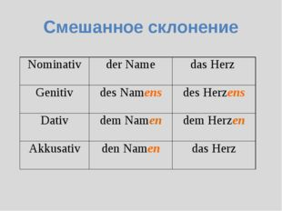 Смешанное склонение Nominativder Namedas Herz Genitivdes Namensdes Herzen