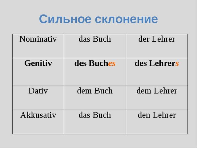 Сильное склонение Nominativdas Buchder Lehrer Genitivdes Buchesdes Lehrer...
