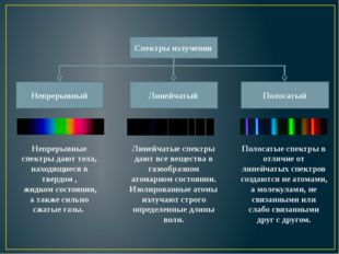 Непрерывные спектры дают тела, находящиеся в твердом , жидком состоянии, а та