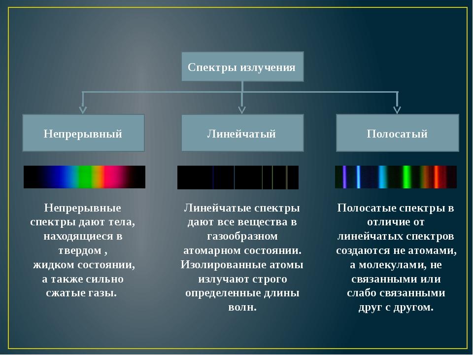 Непрерывные спектры дают тела, находящиеся в твердом , жидком состоянии, а та...