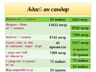 Адасқан сандар 11022 метр 8742 метр 7209 метр 5527 метр 41 промилле 35 грамм