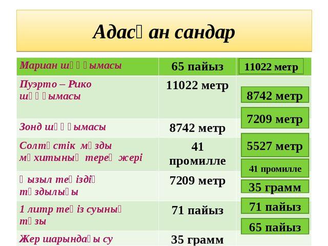 Адасқан сандар 11022 метр 8742 метр 7209 метр 5527 метр 41 промилле 35 грамм...
