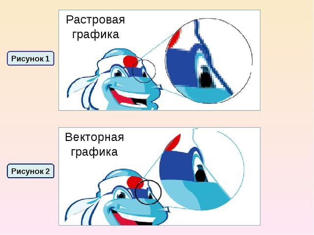 Растровая графика Векторная графика Рисунок 1 Рисунок 2