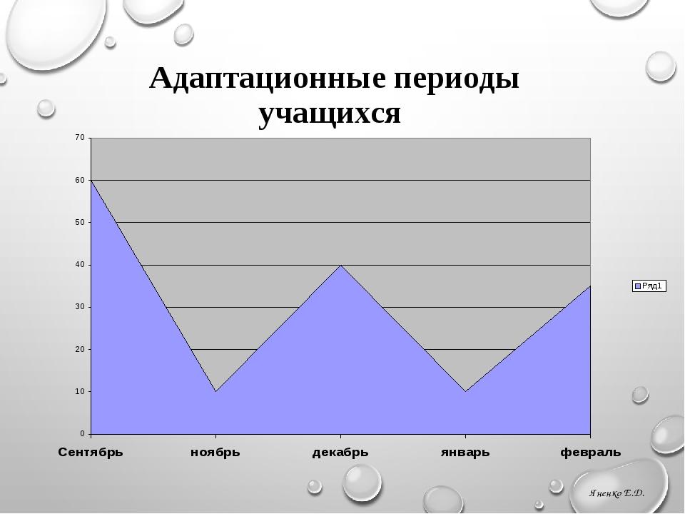 Адаптационные периоды учащихся Яненко Е.Д. Бильгильдеева Т.Ю. МБУ г. Костромы...