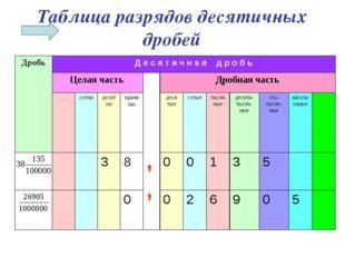Таблица разрядов десятичных дробей ДробьД е с я т и ч н а я д р о б ь Целая