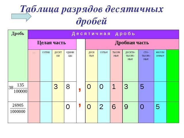 Таблица разрядов десятичных дробей ДробьД е с я т и ч н а я д р о б ь Целая...