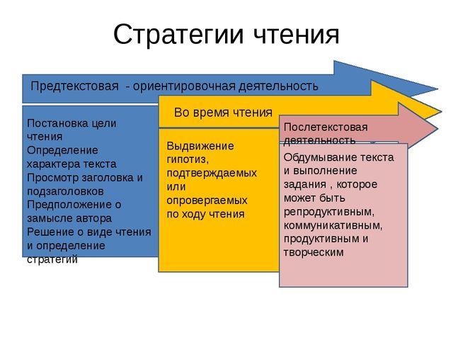 Стратегии чтения Предтекстовая - ориентировочная деятельность Постановка цели...