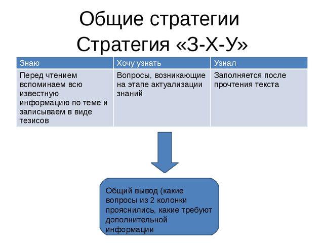 Стратегия «З-Х-У» Общие стратегии Общий вывод (какие вопросы из 2 колонки про...
